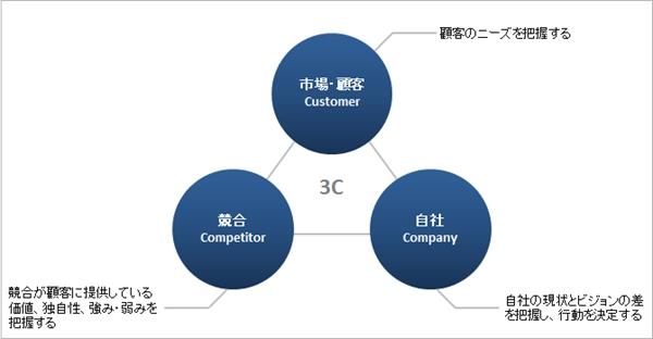 「市場・顧客」 顧客のニーズを把握する  「競合」 競合が顧客に提供している価値、独自性、強み・弱みを把握する  「自社」 自社の現状とビジョンとの差を把握し、行動を決定する