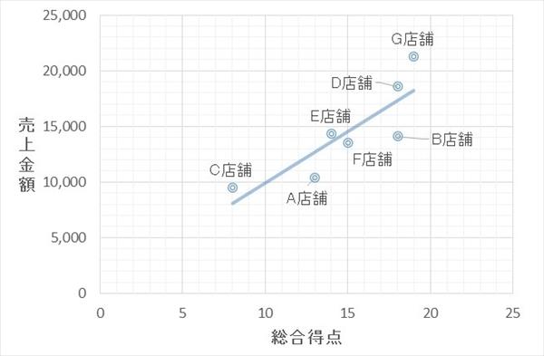 総合点数と売上金額の関係性