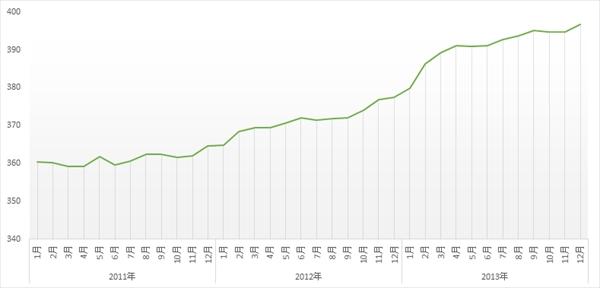 時系列分析から見た売上の傾向