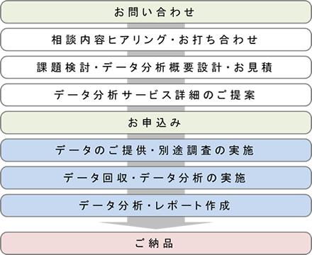 service-analysis06